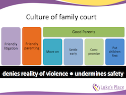 The culture of family court denies the reality of violence: Friendly litigation & parenting; good parents move on, settle early, compromise, put children first