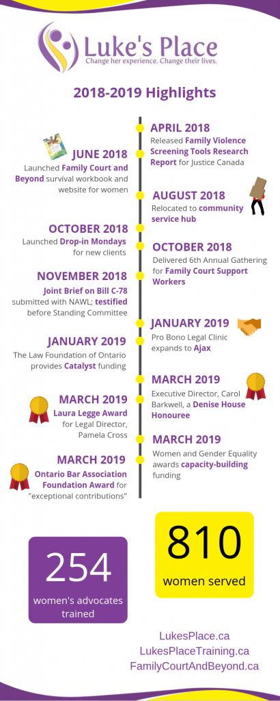 Chronological list of Luke's Place Highlights 2018-2019