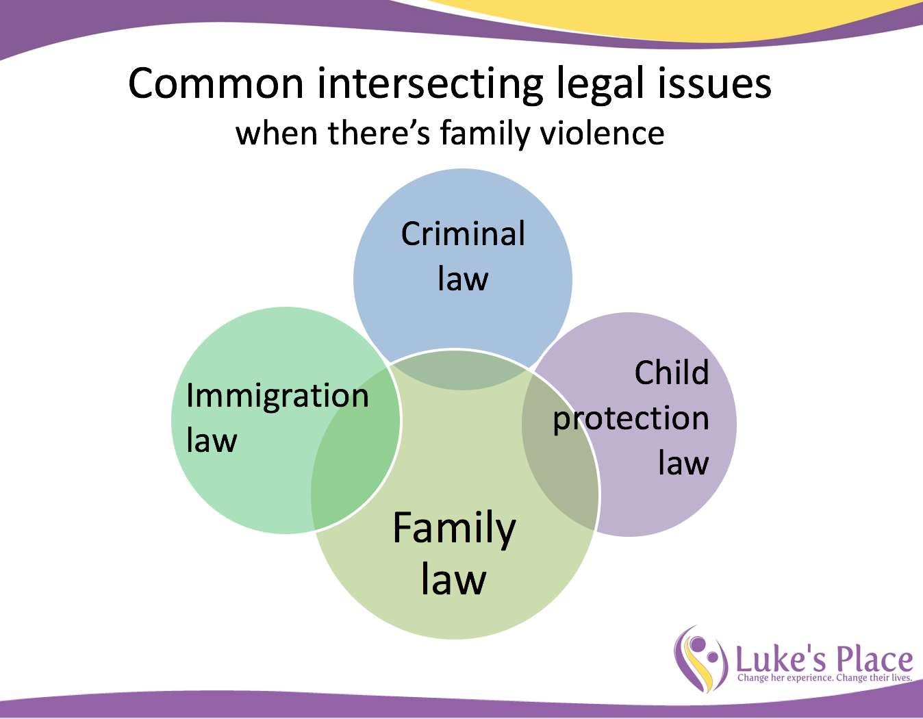 Family law, criminal law and immigration issues: Webinar on intersecting legal issues