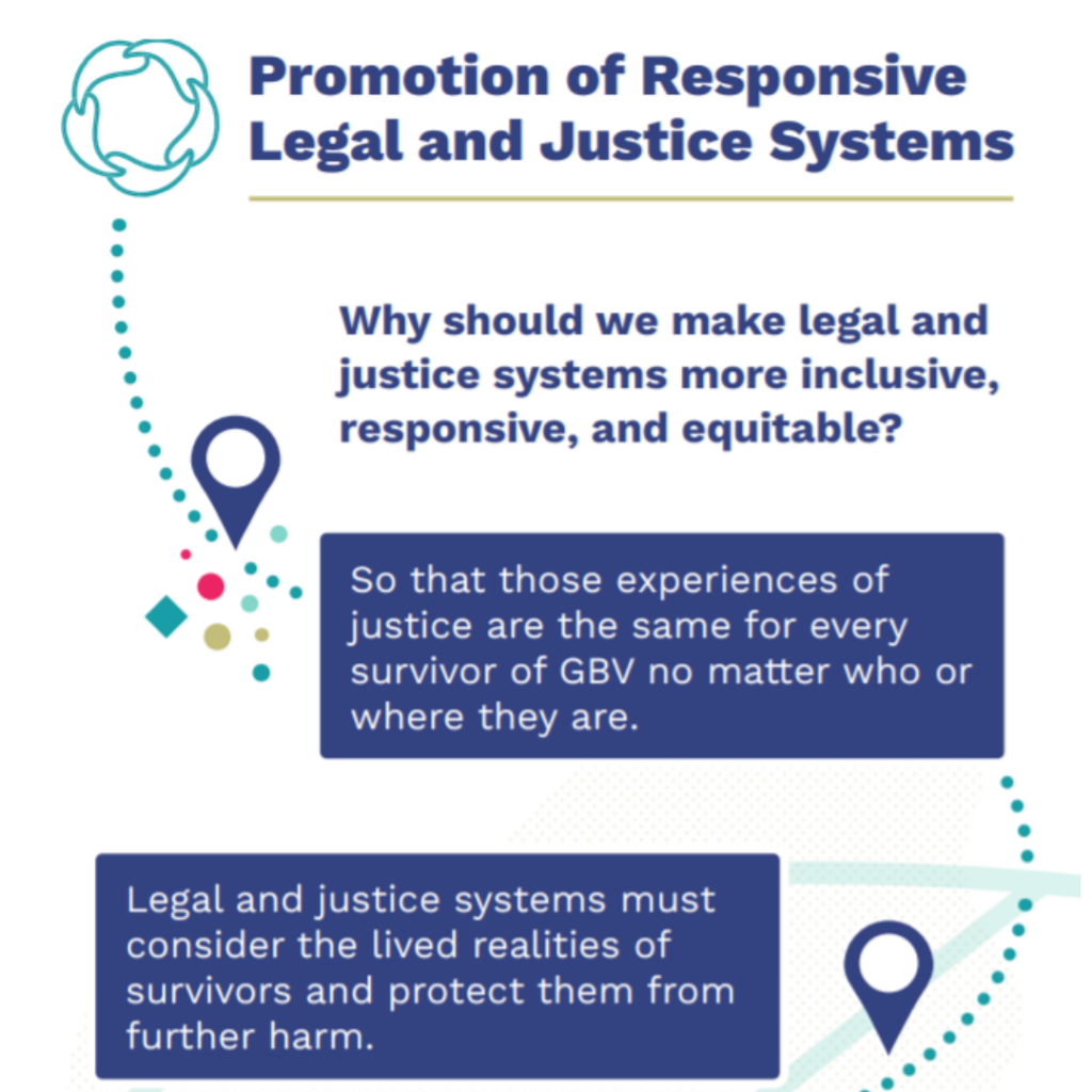 Promotion of Responsive Legal and Justice Systems: Why should we make legal and justice systems more inclusive, responsive, and equitable? So that those experiences of justice are the same for every survivors of GBV no matter who or where they are. Legal and justice systems must consider the lived realities of survivors and protect them from further harm.
