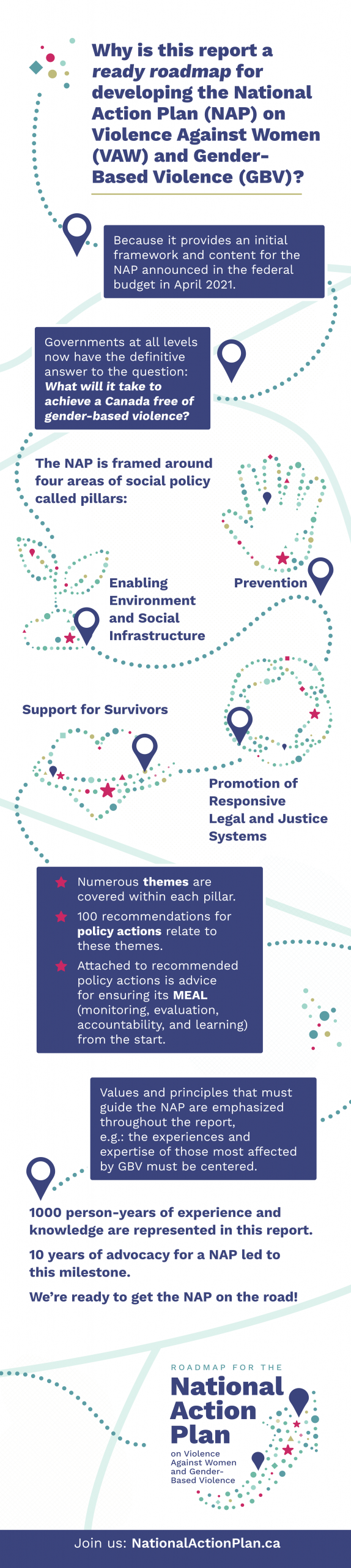 Why is this report a ready roadmap for developing the National Action Plan on Violence Against Women and Gender-based Violence? Because it provides an initial framework and content for a NAP announced in the federal budget in April 2021. Governments at all levels now have the definitive answer to the question: What will it take to achieve a Canada free of gender-based violence? The NAP is framed around four areas of social policy called pillars: enabling environment and social infrastructure; prevention; support for survivors; and promotion of responsive legal and justice systems. Numerous themes are covered within each pillar. 100 recommendations for policy actions relate to these themes. Attached to recommended policy actions is advice for ensuring its monitoring, evaluation, accountability and learning from the start. Values and principles that must guide the NAP are emphasized throughout the report, e.g. the experience and expertise of those most affected by GBV must be centred. 1000 person-years of experience and knowledge are represented in this report. 10 years of advocacy for a NAP led to this milestone. We're ready to get the NAP on the road!